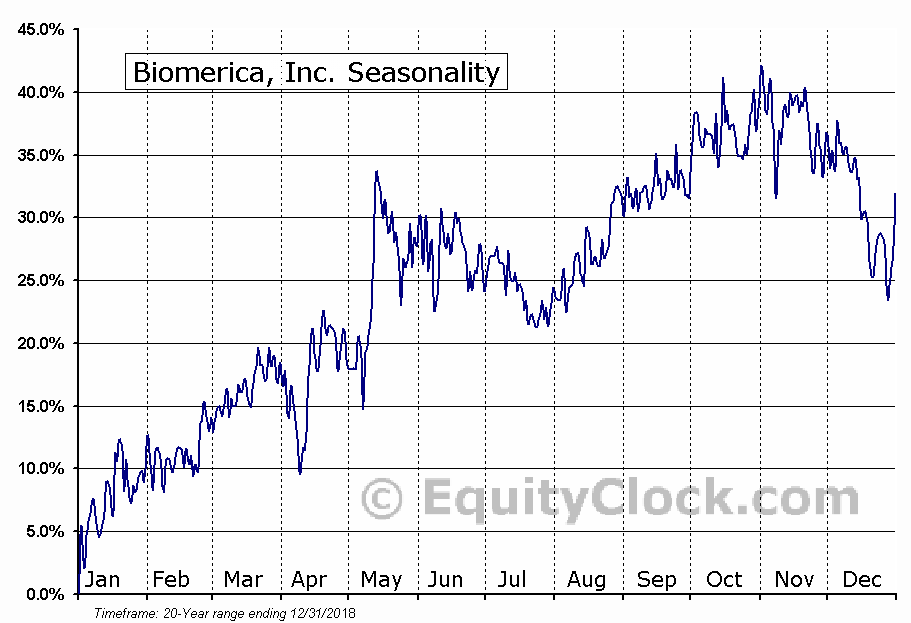 Biomerica, Inc. (NASD:BMRA) Seasonal Chart