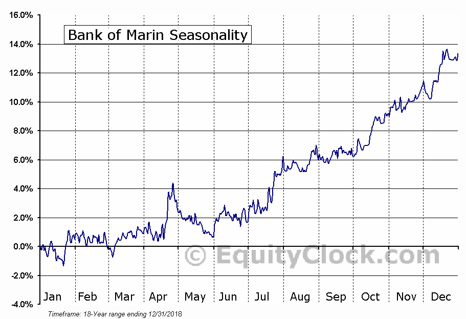 Bank of Marin (NASD:BMRC) Seasonal Chart