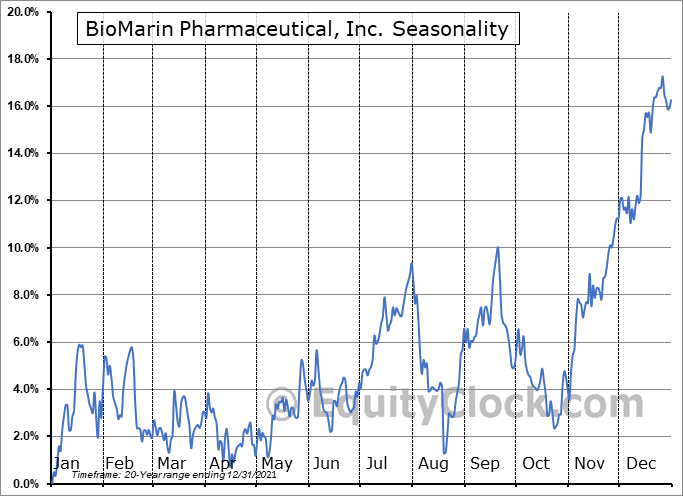 BioMarin Pharmaceutical, Inc. (NASD:BMRN) Seasonal Chart