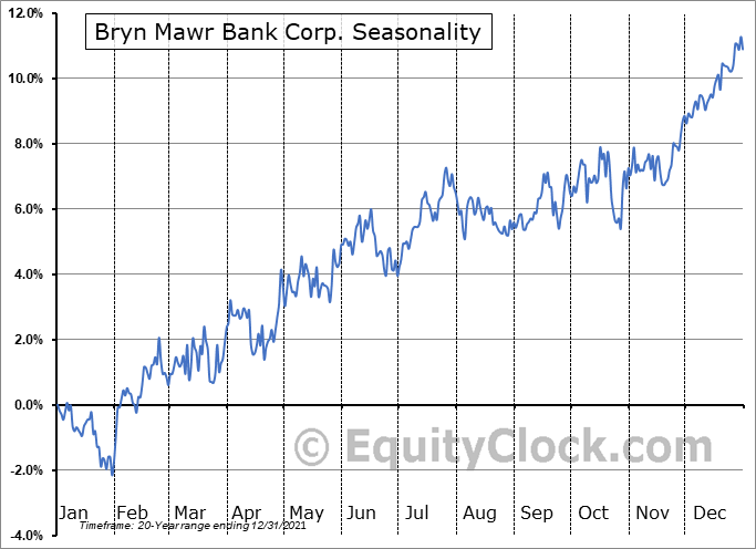 Bryn Mawr Bank Corp. (NASD:BMTC) Seasonal Chart