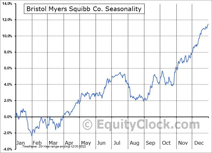 Bristol Myers Squibb Co. (NYSE:BMY) Seasonal Chart