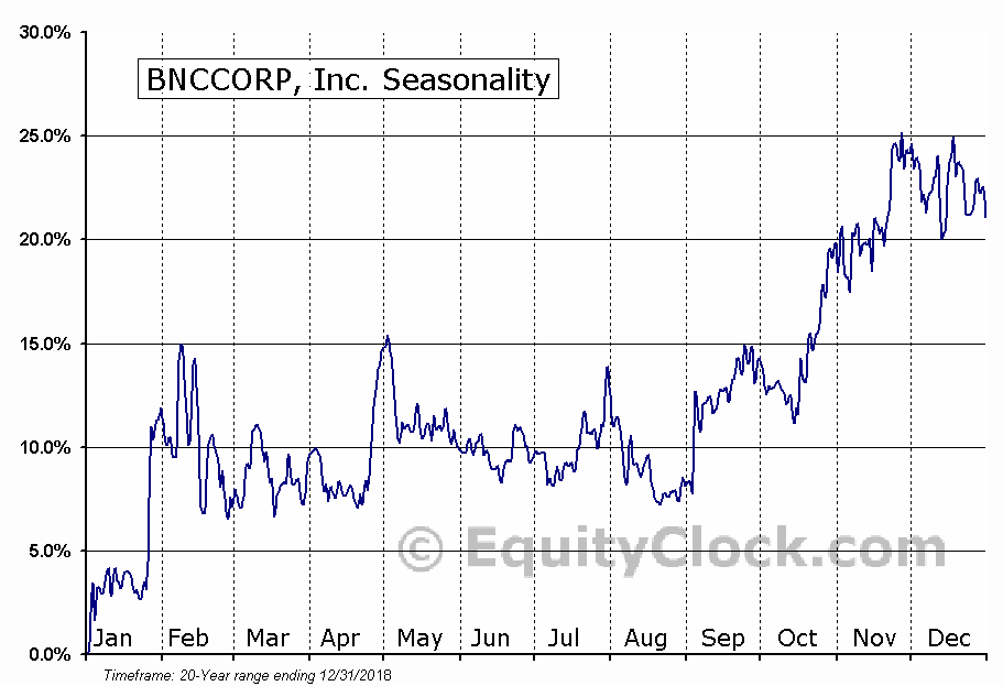 BNCCORP, Inc. (OTCMKT:BNCC) Seasonal Chart