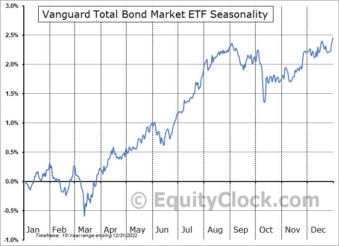 Vanguard Total Bond Market ETF (NASD:BND) Seasonal Chart