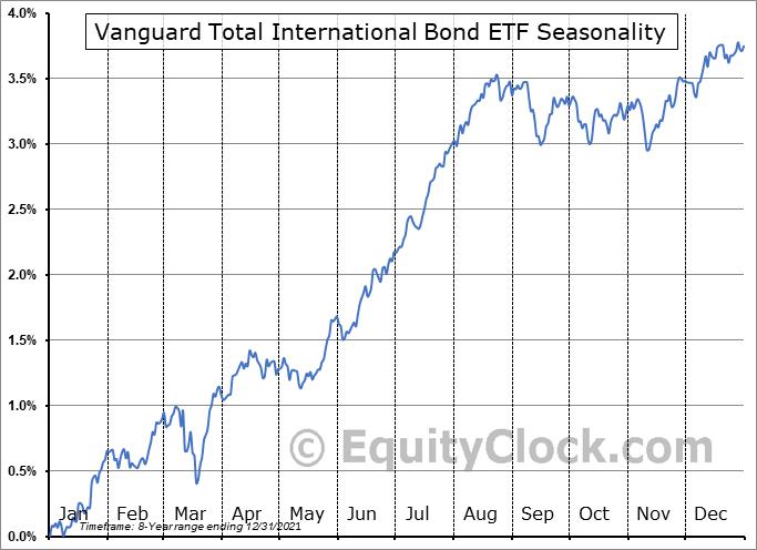 Vanguard Total International Bond ETF (NASD:BNDX) Seasonal Chart