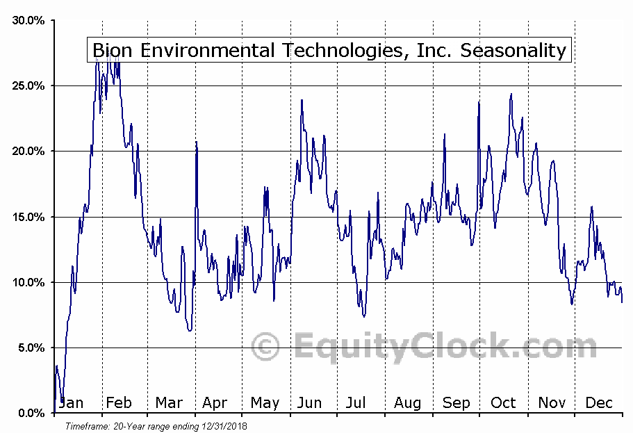 Bion Environmental Technologies, Inc. (OTCMKT:BNET) Seasonal Chart