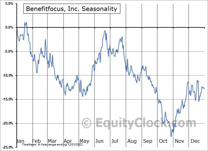 Benefitfocus, Inc. (NASD:BNFT) Seasonal Chart