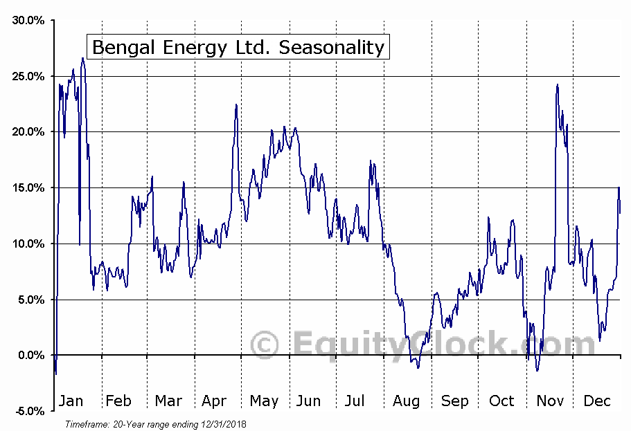 Bengal Energy Ltd. (TSE:BNG.TO) Seasonal Chart