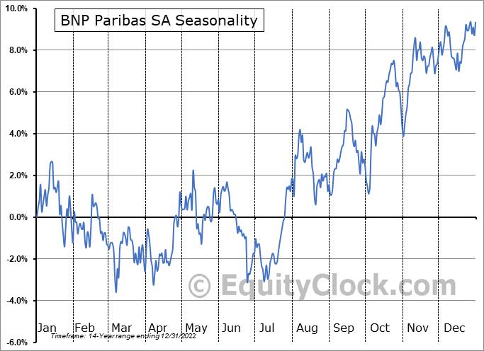 BNP Paribas SA (OTCMKT:BNPQY) Seasonal Chart