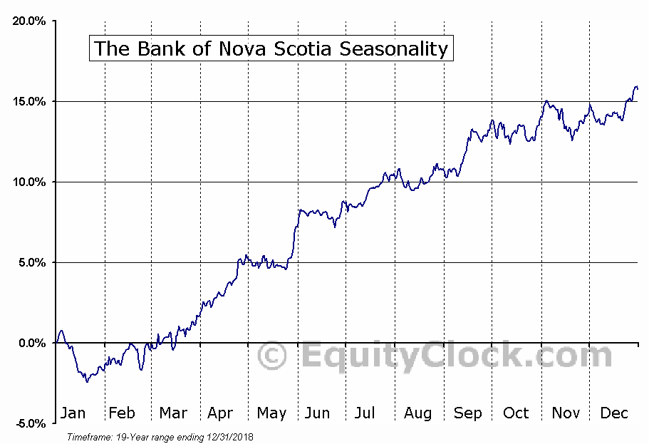 The Bank of Nova Scotia (NYSE:BNS) Seasonal Chart