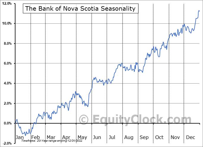 The Bank of Nova Scotia (TSE:BNS.TO) Seasonal Chart