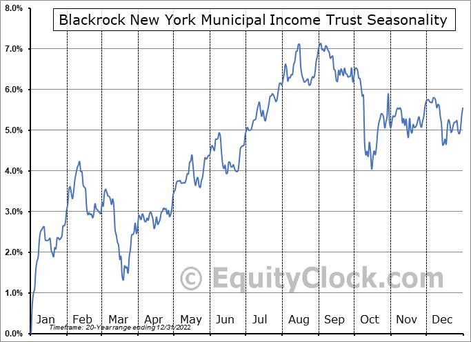 Blackrock New York Municipal Income Trust (NYSE:BNY) Seasonal Chart