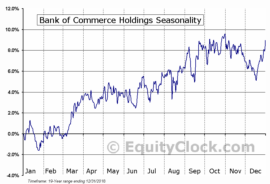Bank of Commerce Holdings (NASD:BOCH) Seasonal Chart