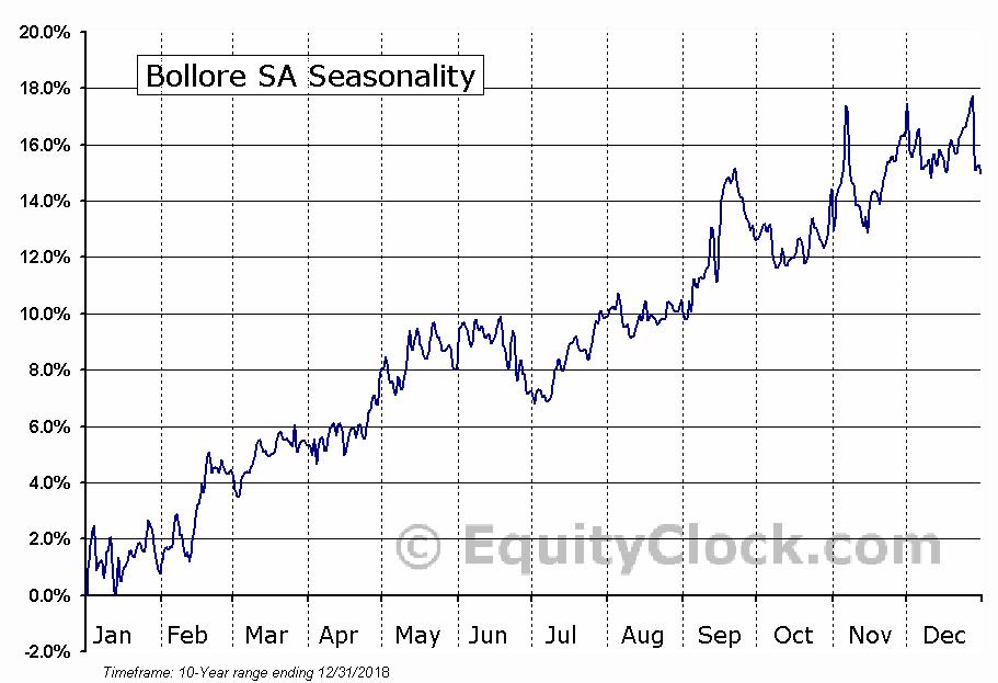Bollore SA (OTCMKT:BOIVF) Seasonal Chart