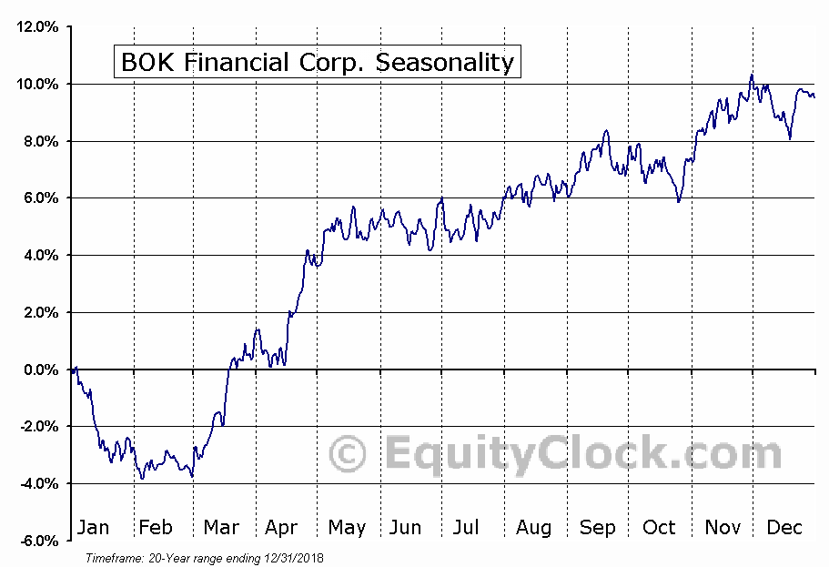 BOK Financial Corp. (NASD:BOKF) Seasonal Chart