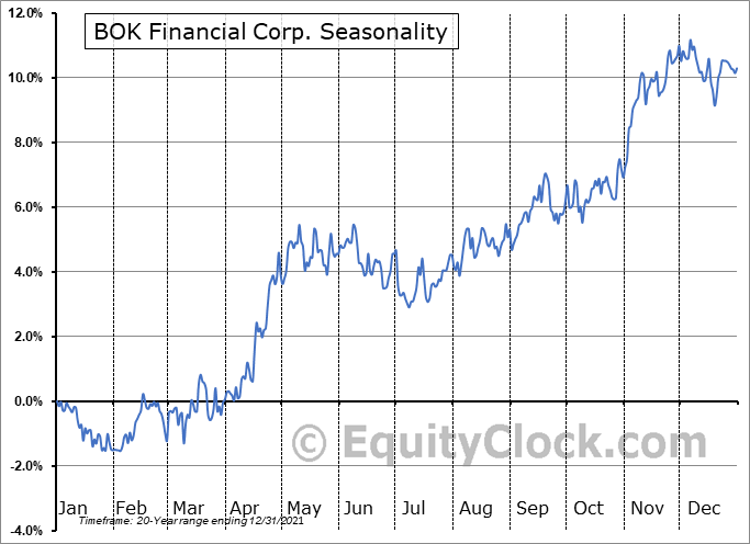 BOK Financial Corp. (NASD:BOKF) Seasonal Chart