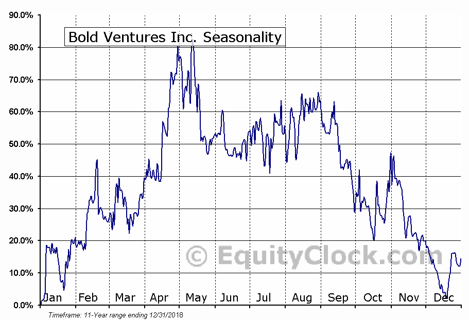 Bold Ventures Inc. (TSXV:BOL.V) Seasonal Chart