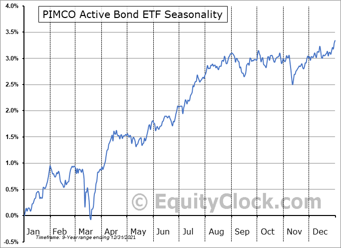 PIMCO Active Bond ETF (AMEX:BOND) Seasonal Chart