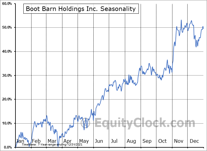 Boot Barn Holdings Inc. (NYSE:BOOT) Seasonal Chart