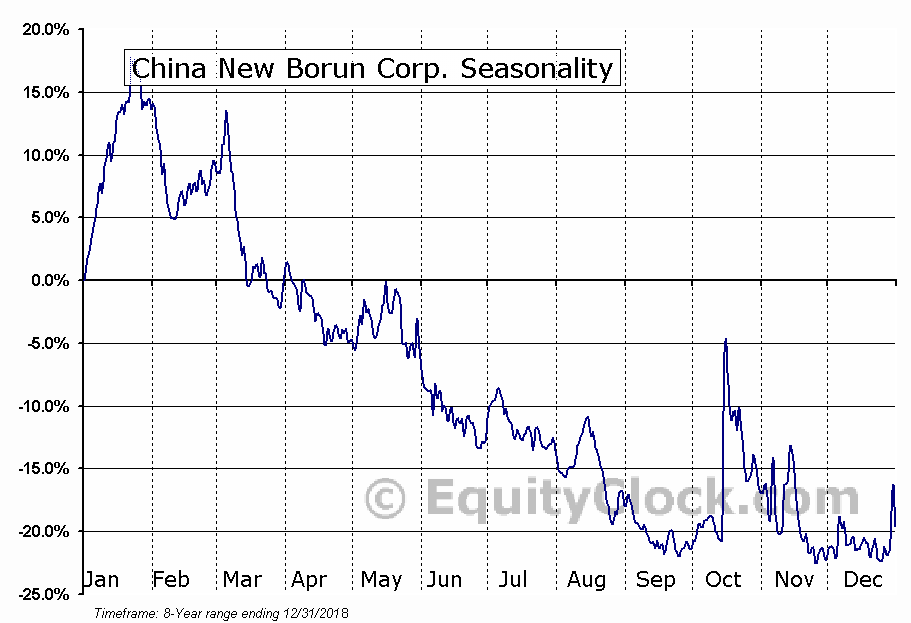 China New Borun Corp. (NYSE:BORN) Seasonal Chart