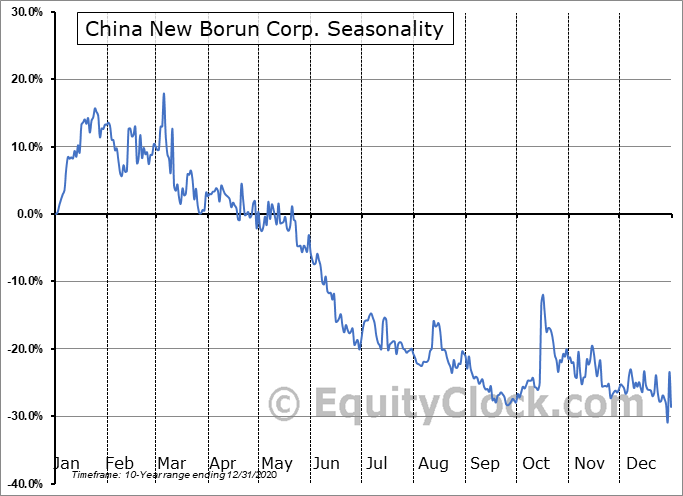 China New Borun Corp. (OTCMKT:BORNY) Seasonal Chart