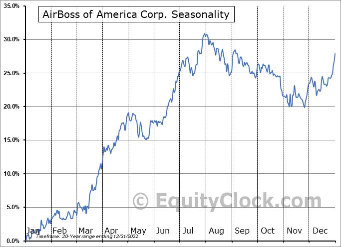 AirBoss of America Corp. (TSE:BOS.TO) Seasonal Chart