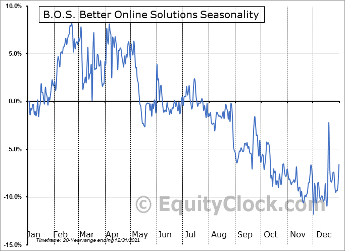 B.O.S. Better Online Solutions (NASD:BOSC) Seasonal Chart