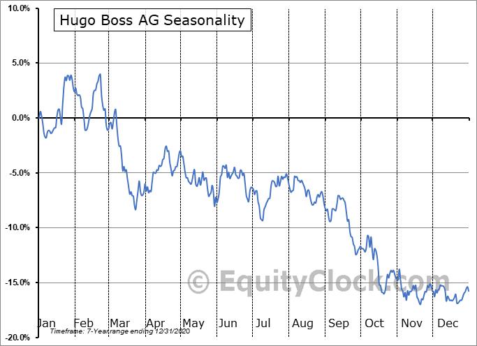Hugo Boss AG (OTCMKT:BOSSY) Seasonal Chart