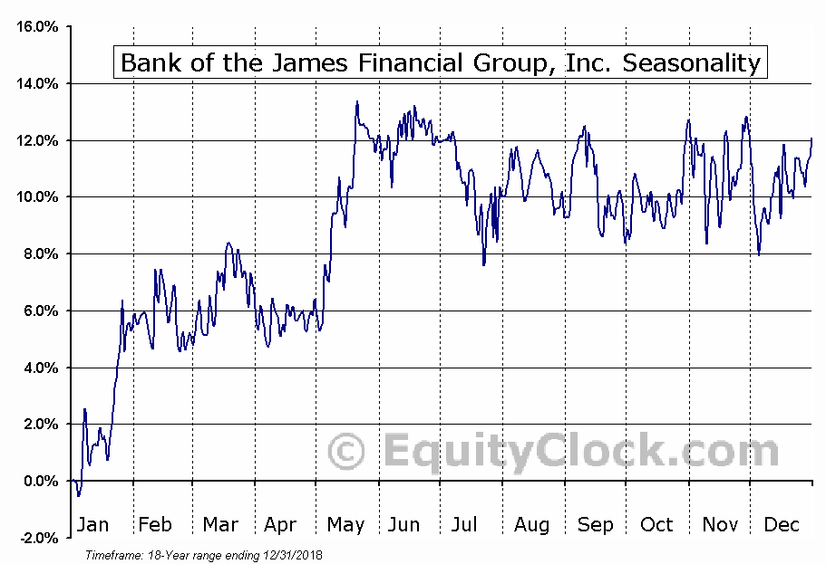 Bank of the James Financial Group, Inc. (NASD:BOTJ) Seasonal Chart