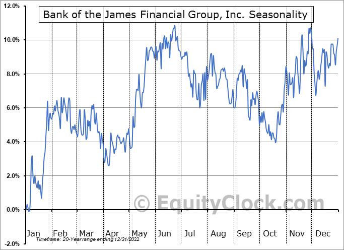 Bank of the James Financial Group, Inc. (NASD:BOTJ) Seasonal Chart