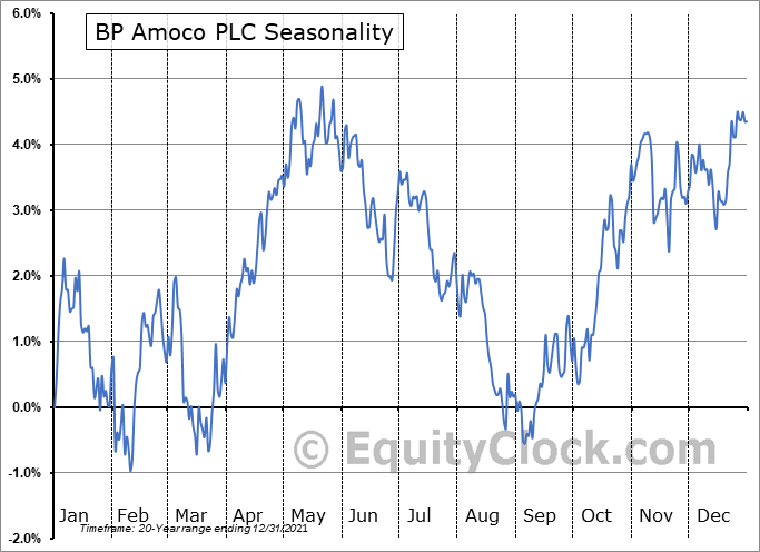 BP Amoco PLC (NYSE:BP) Seasonal Chart