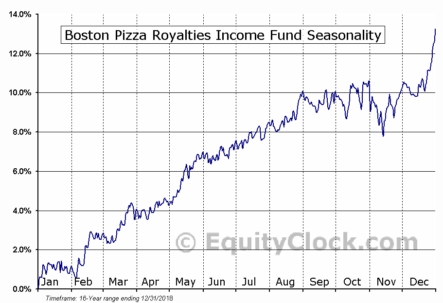 Boston Pizza Royalties Income Fund (TSE:BPF-UN) Seasonal Chart