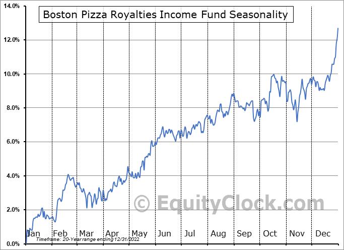 Boston Pizza Royalties Income Fund (TSE:BPF/UN.TO) Seasonal Chart