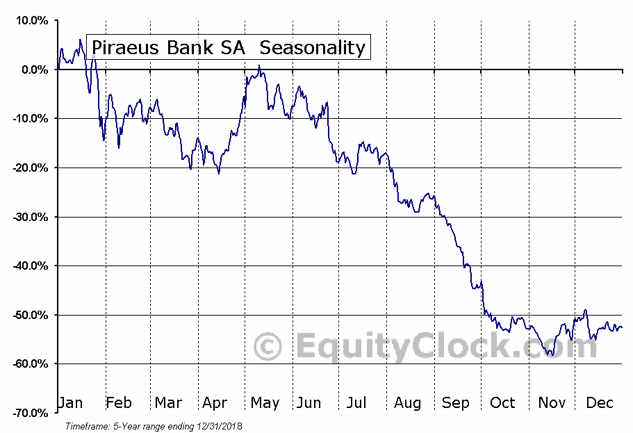 Piraeus Bank SA (OTCMKT:BPIRY) Seasonal Chart