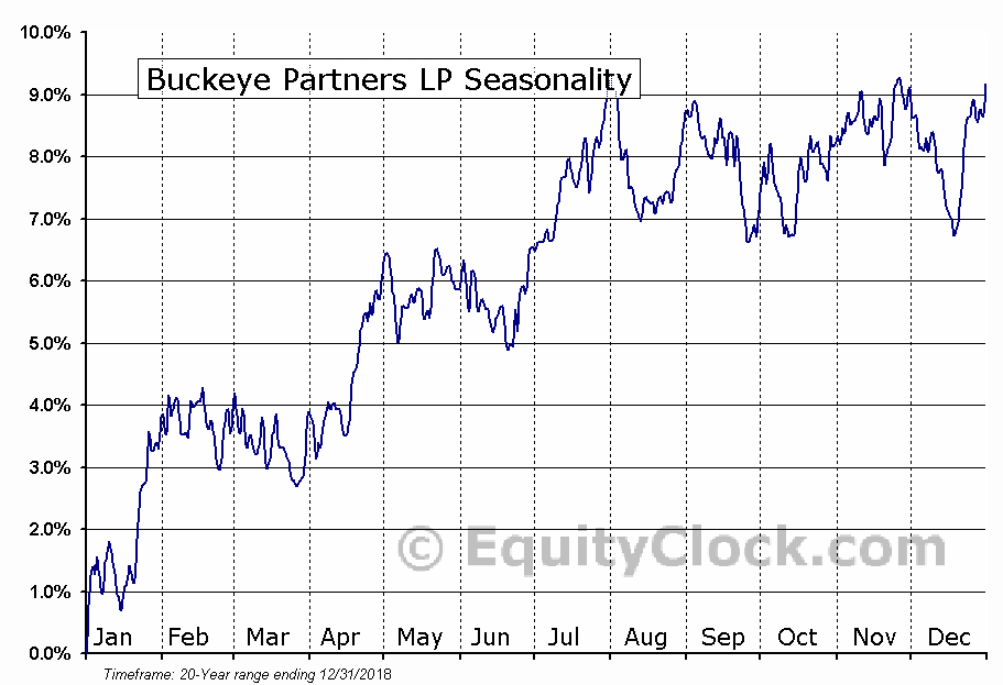 Buckeye Partners LP (NYSE:BPL) Seasonal Chart