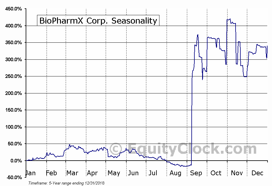 BioPharmX Corp. (AMEX:BPMX) Seasonal Chart