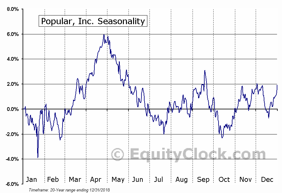 Popular, Inc. (NASD:BPOP) Seasonal Chart
