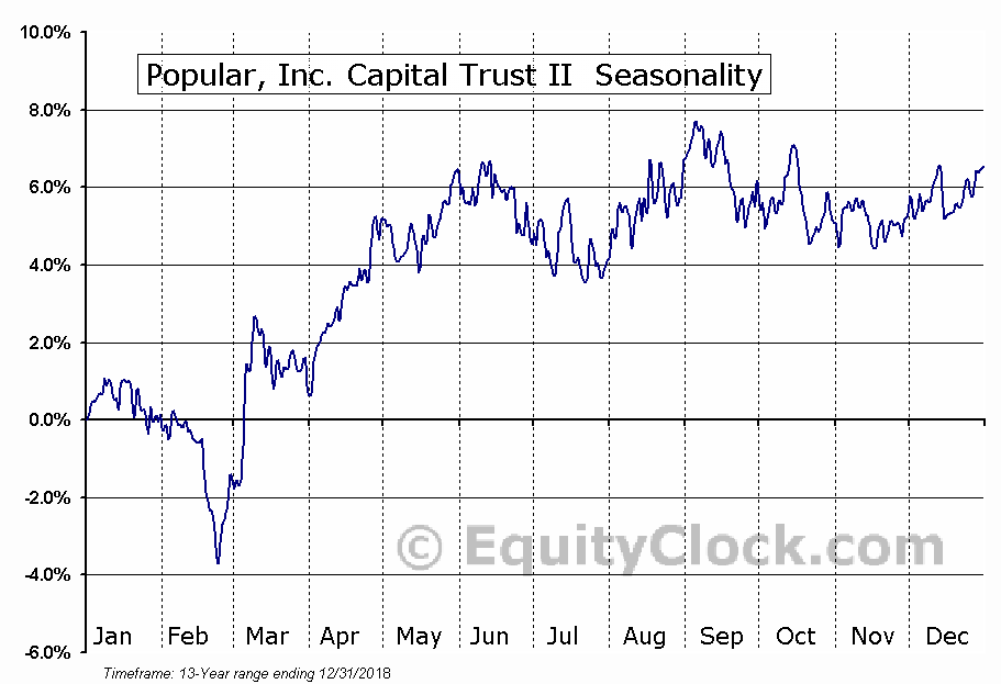 Popular, Inc. Capital Trust II (NASD:BPOPM) Seasonal Chart