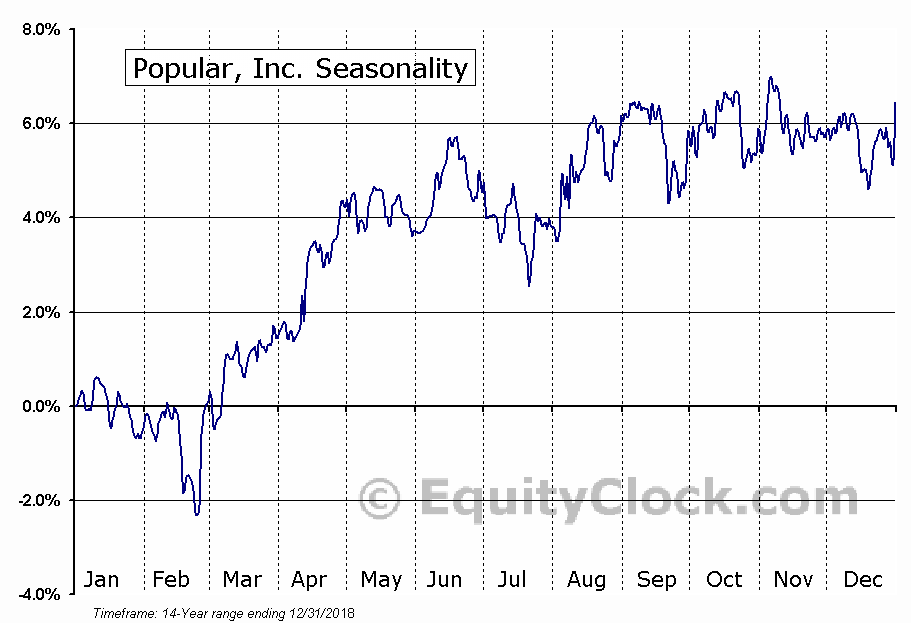 Popular, Inc. (NASD:BPOPN) Seasonal Chart