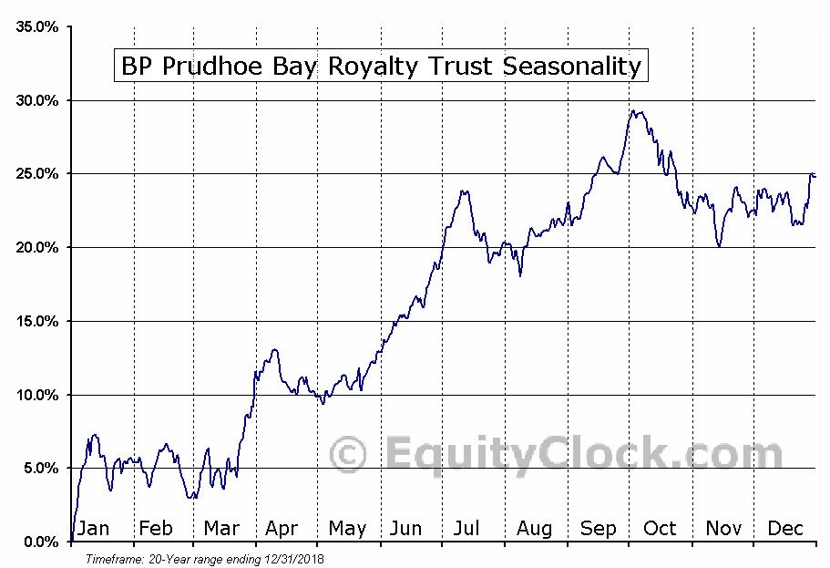 BP Prudhoe Bay Royalty Trust (NYSE:BPT) Seasonal Chart
