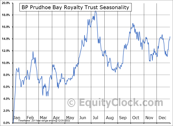 BP Prudhoe Bay Royalty Trust (NYSE:BPT) Seasonal Chart