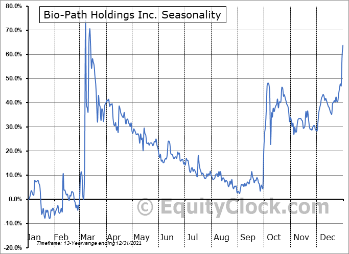 Bio-Path Holdings Inc. (NASD:BPTH) Seasonal Chart