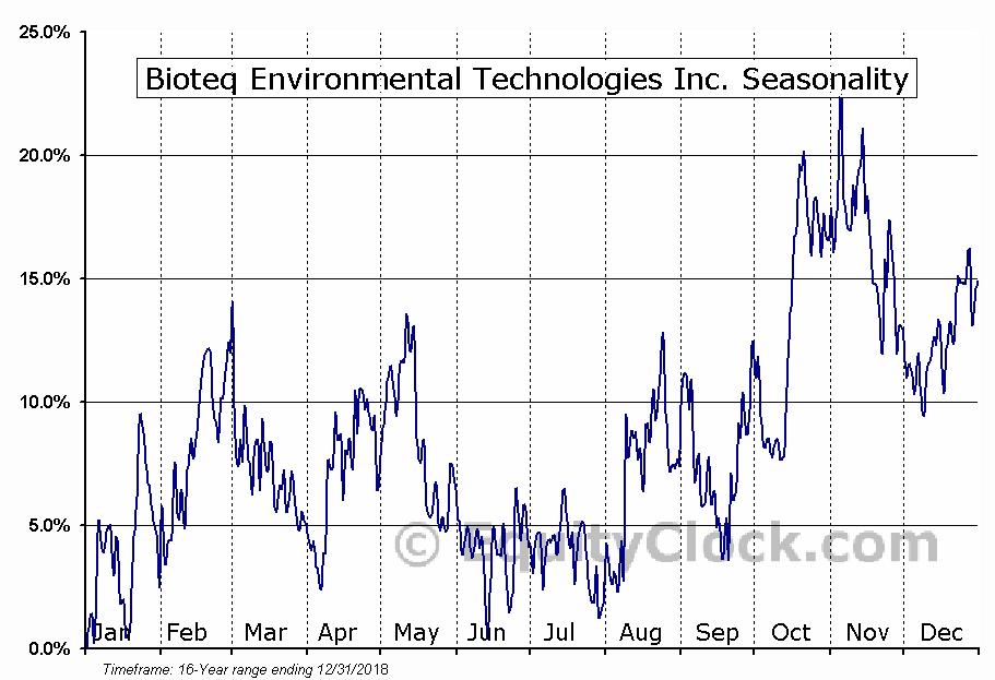 Bioteq Environmental Technologies Inc. (TSXV:BQE.V) Seasonal Chart