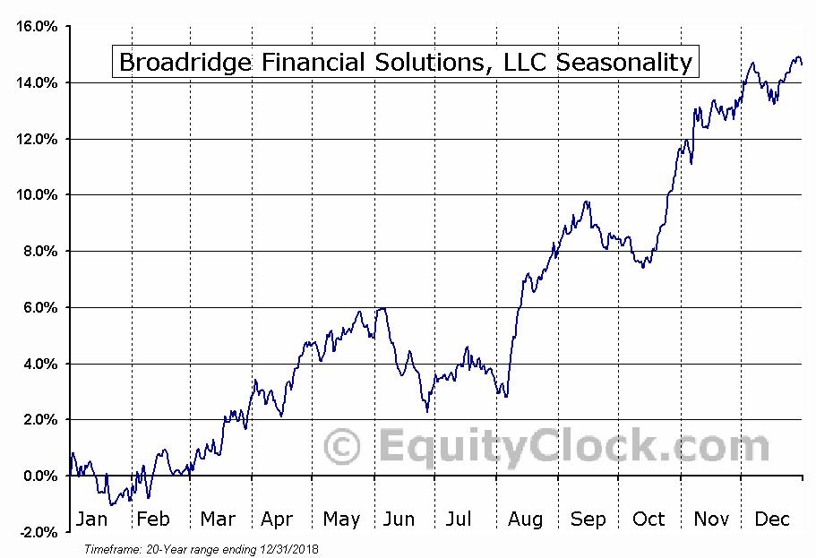 Broadridge Financial Solutions, LLC (NYSE:BR) Seasonal Chart