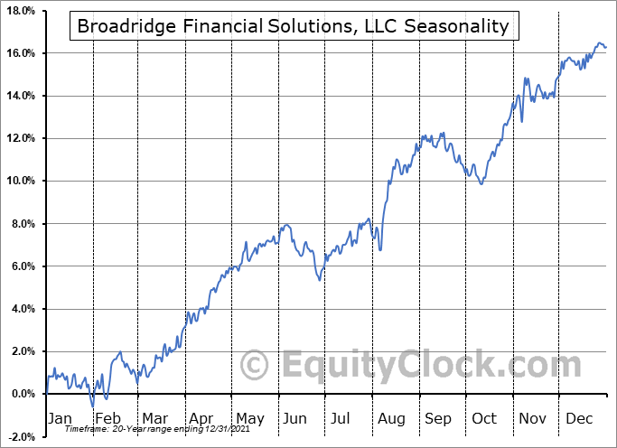 Broadridge Financial Solutions, LLC (NYSE:BR) Seasonal Chart