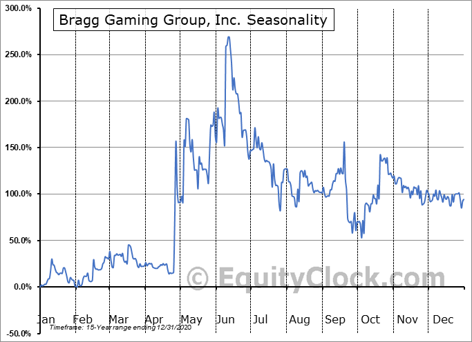 Bragg Gaming Group, Inc. (TSXV:BRAG.V) Seasonal Chart