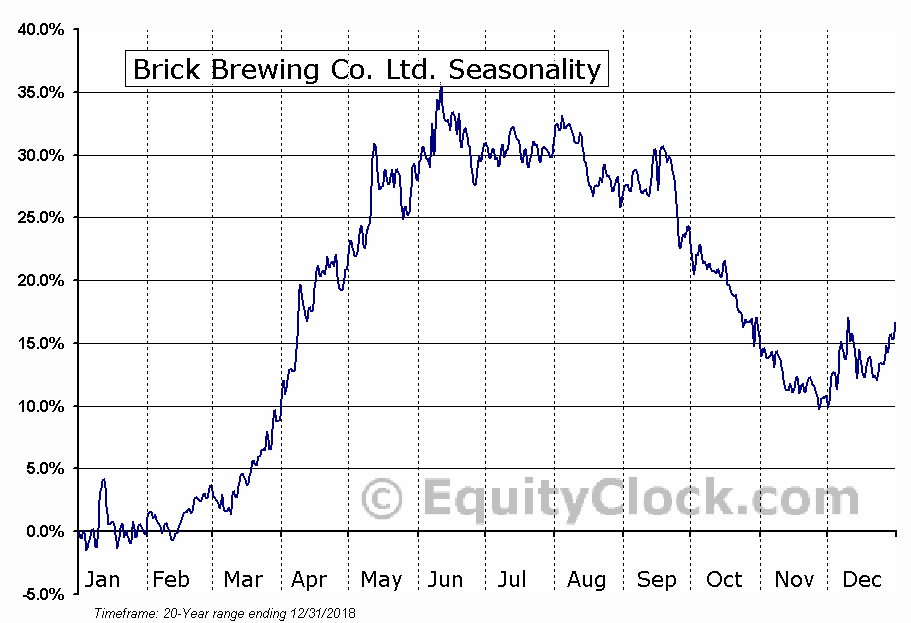 Brick Brewing Co. (TSE:BRB) Seasonal Chart