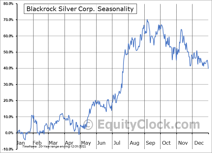 Blackrock Gold Corp. (TSXV:BRC.V) Seasonal Chart