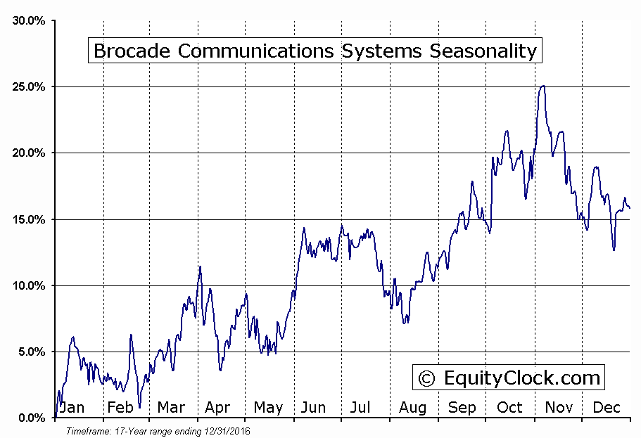 Brocade Communications Systems (NASD:BRCD) Seasonal Chart