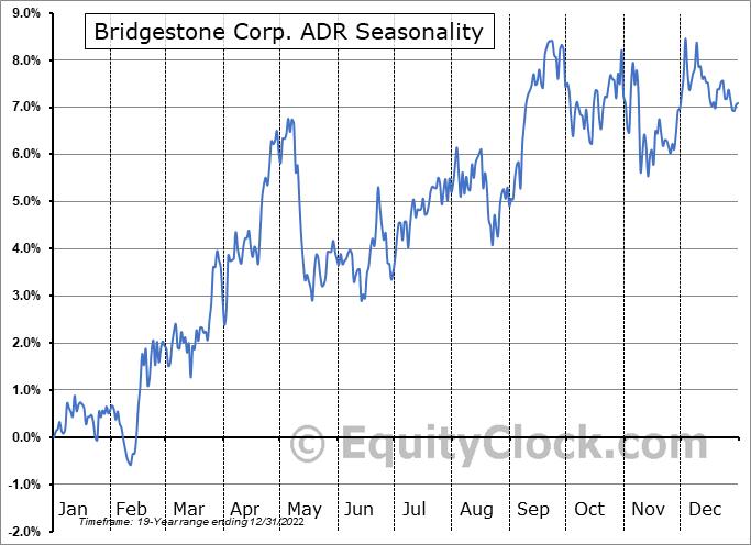 Bridgestone Corp. ADR (OTCMKT:BRDCY) Seasonal Chart