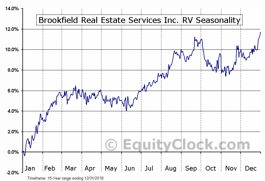 Brookfield Real Estate Services (TSE:BRE) Seasonal Chart